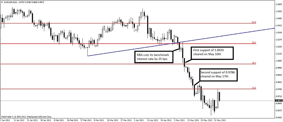 Forex technical analysis methods