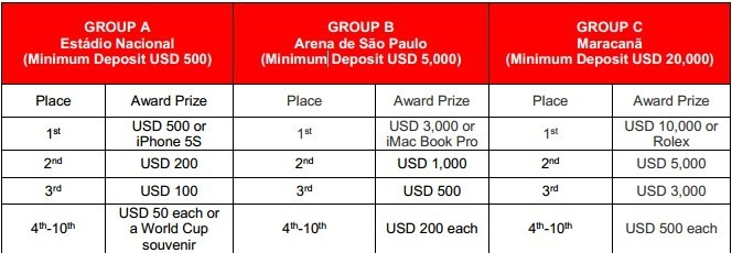 Stage 1 World Cup Live Stadium Competition Prize